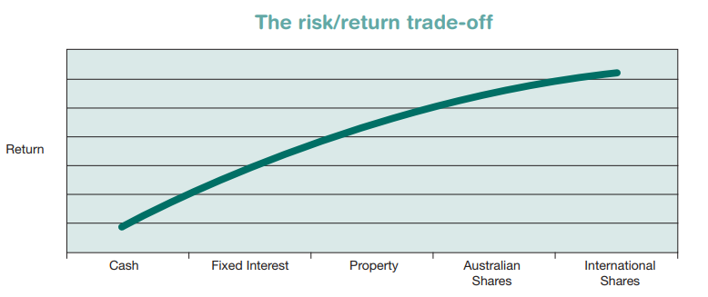 Risk Return Trade
